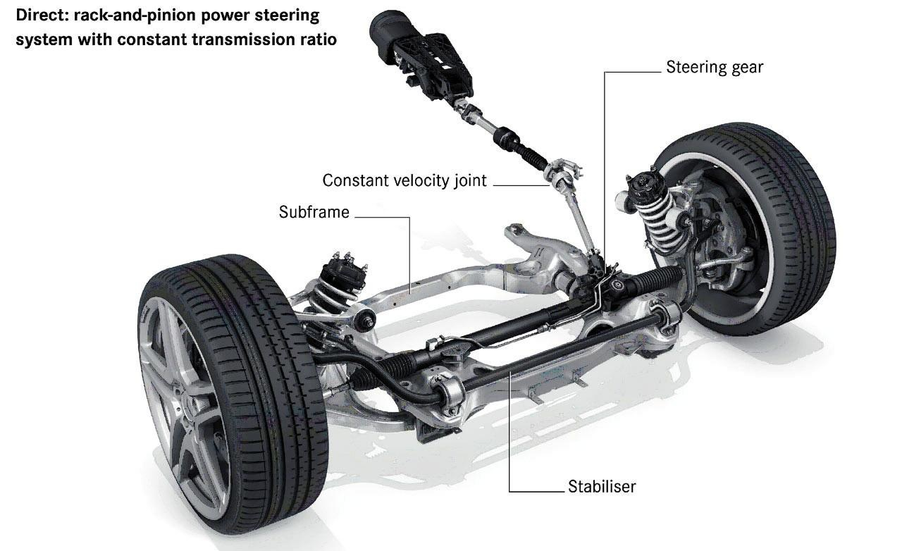 Steering, Suspension